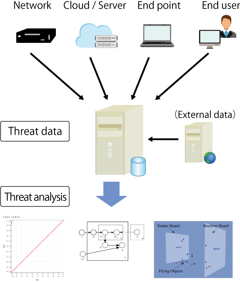 Multi-layer threat protection example